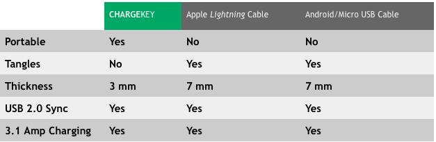 """Das Handy-Ladekabel """"Chargekey"""" von Nomad im Praxistest"""